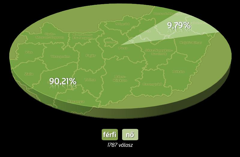 Magyarország | nemek eloszlása országosan |