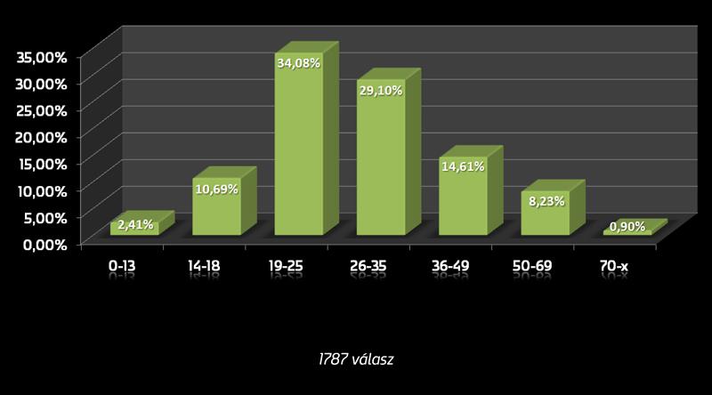 Magyarország | korcsoportok eloszlása az országban |