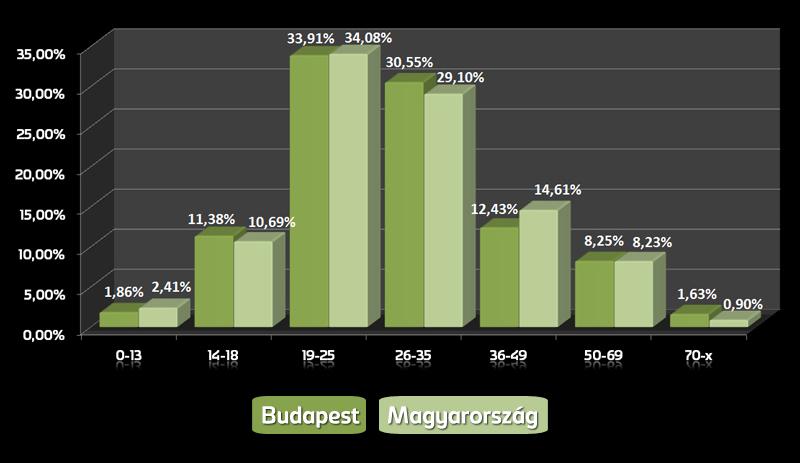 Budapest-Magyarország | korcsoportok eloszlása összehasonlítás |