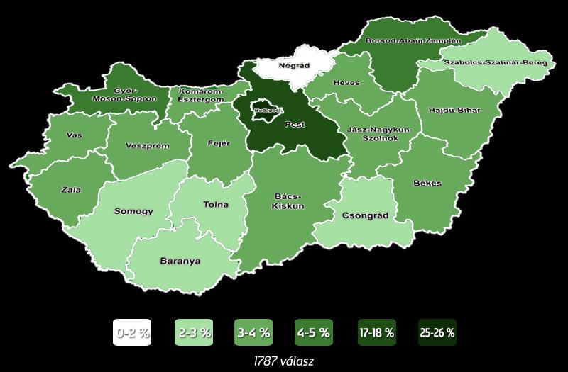 Magyarország szurkolóinak megoszlása megyénként