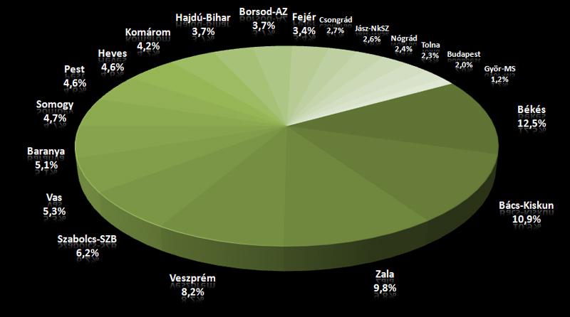 Magyarország | 50-69 közötti korosztály |