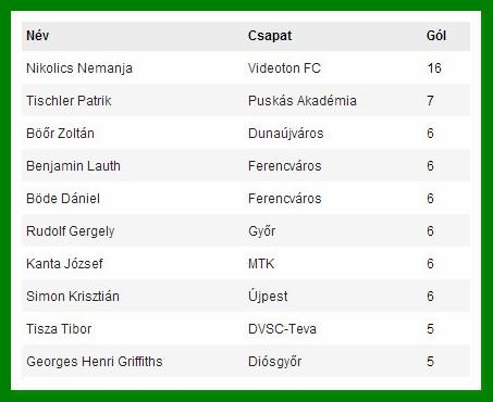 201415-osz-17-gollovolista