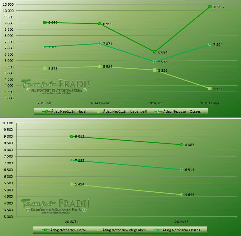 nezoszam_201415_fradi_chart