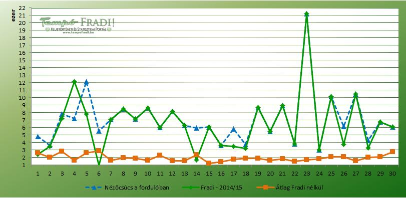 nezoszam_201415_nbi_fordulo_atlag_chart